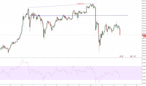 BTCUSD: That's BITcoin for Now - RSI BAMM Divergence