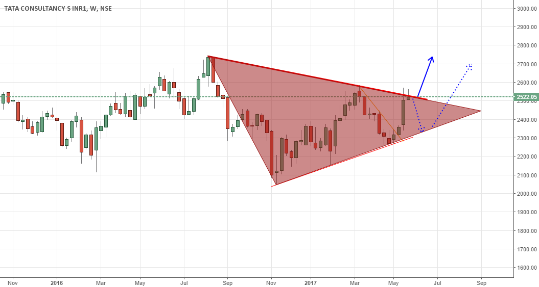 tcs - at triangle breakout point