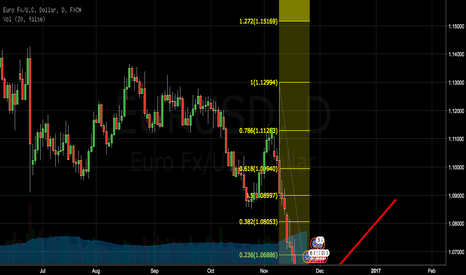EURUSD: this is the first chart that i up-loaded hear