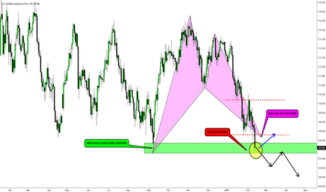 USDJPY: USDJPY - A Buying Opportunity at Structure Support