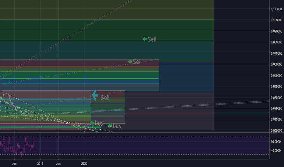 XMRBTC: A market that need to take a breath before shoing to the world