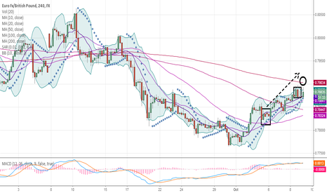 EURGBP:  London Session Watch EURGBP