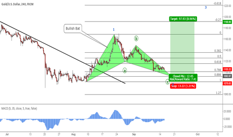 XAUUSD: Gold: Potential Bullish Bat Pattern