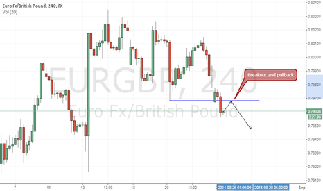 EURGBP: Breakout and possible pullback