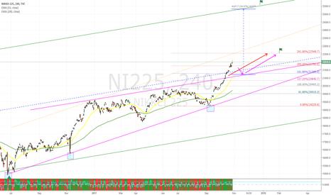 NI225: NIKKEI - possible scenario