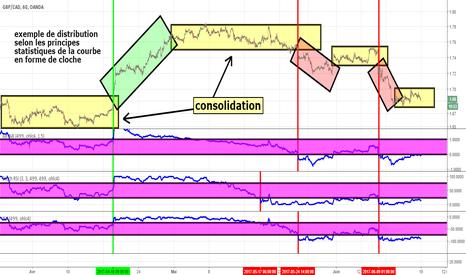 GBPCAD: écarts-types, marché 'Y', oscillations et pauvre performance