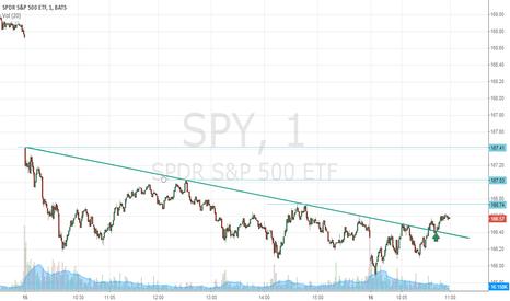 SPY: $SPY