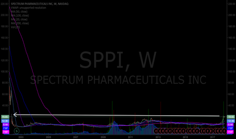 SPPI: $SSPI weekly - look real close.