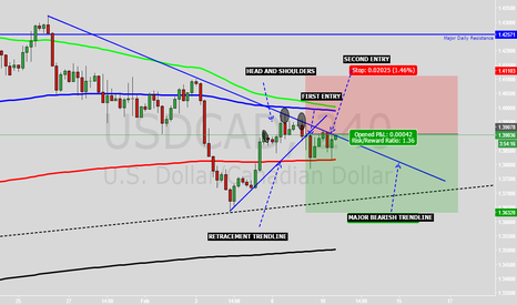 USDCAD: POSSIBLE SHORT USDCAD