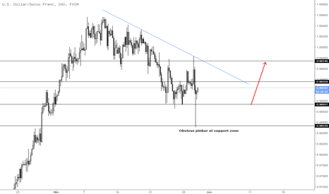 USDCHF: USDCHF Price Action