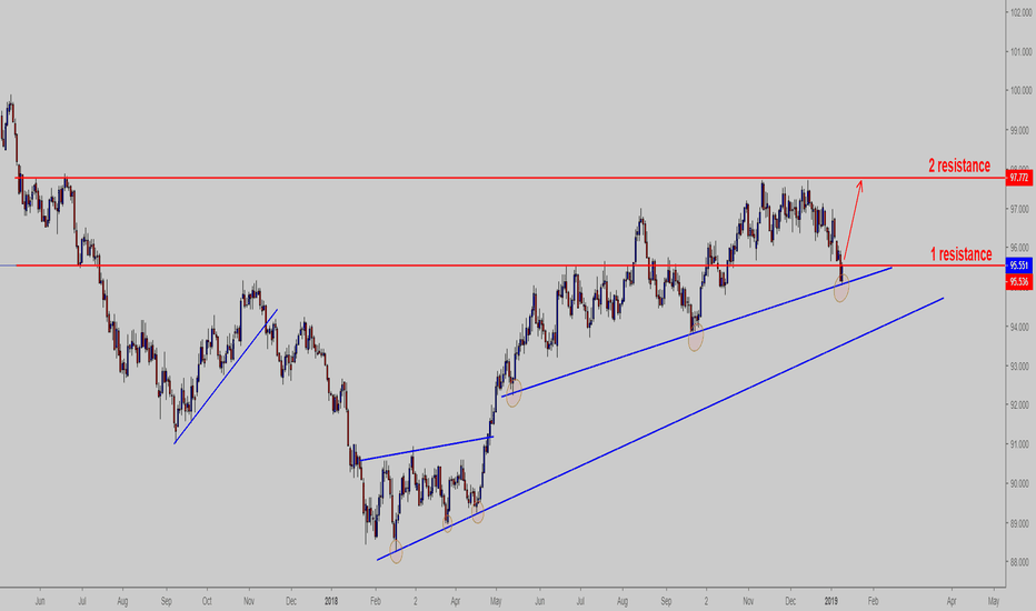 DXY: DXY faceing resistance