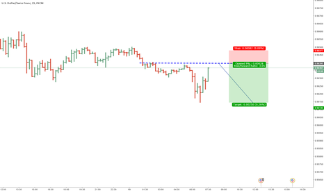 USDCHF: Great short opportunity in USDCHF