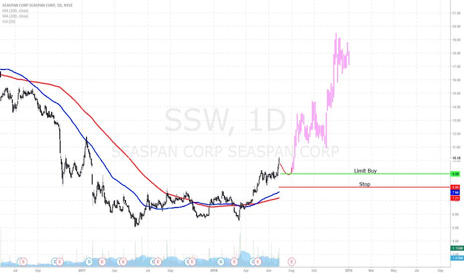 SSW: SSW