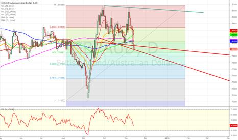 GBPAUD: GBP/AUD broadening wedge formation