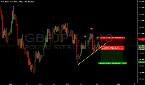 GBPJPY: GBPJPY SELL OPPORTUNITY H&SH FORMATION WAITING FOR BREAKOUT
