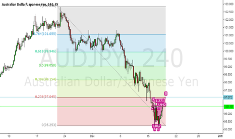 AUDJPY: Bearish Gartley Pattern