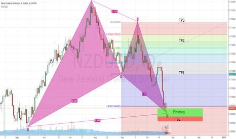 """NZDUSD: NZDUSD """"BAT"""" Pattern"""
