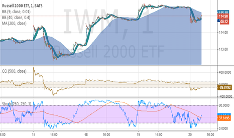 IWM: iwm 1m thanks to fibline for the bollingers