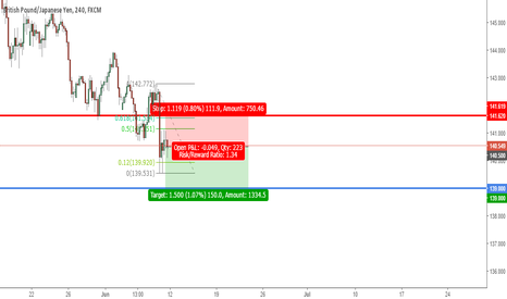GBPJPY: GBPJPY Short Play 11th June 2017