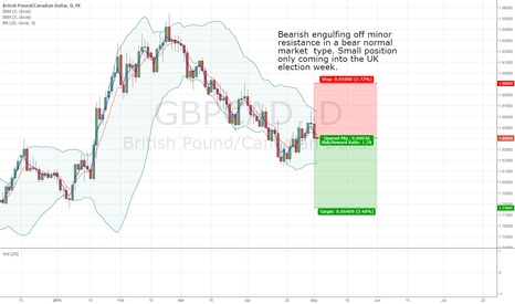 GBPCAD: X&C's Short GBPCAD