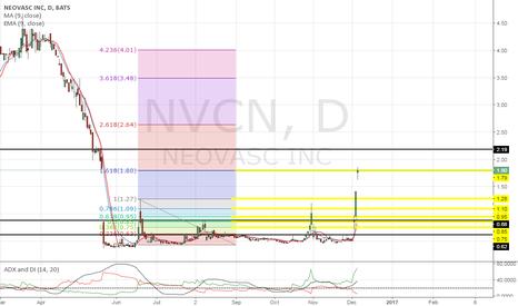 NVCN: Major fibb lever being broken today! :)