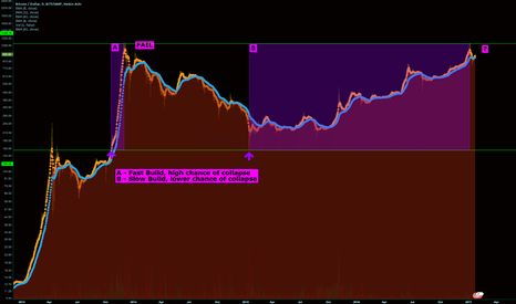 BTCUSD: Comparison of 1st and 2nd post 1K peaks