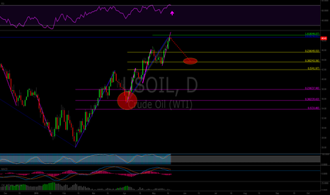 USOIL: Oil Finishing Its' Symmetrical Uptrend. Retrace back to.382