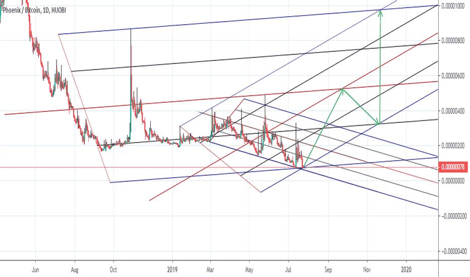 phx btc tradingview bitcoin este legal sau nu