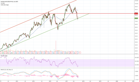 Alk Stock Price And Chart Tradingview