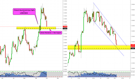 GBPUSD: GBPUSD at daily structure!