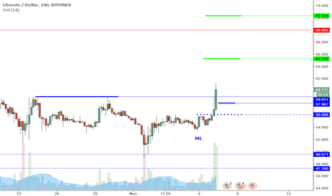 LTCUSD: LTCUSD Perspective And Levels: Breaking Out But To Where?