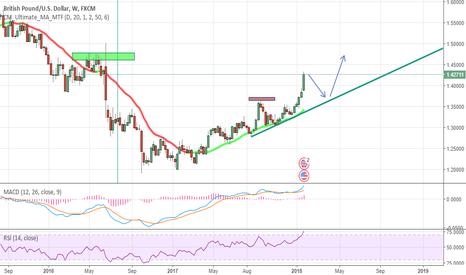 GBPUSD: GBP/USD Retrace and Continue
