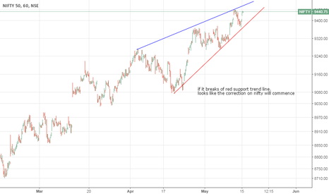 NIFTY: nifty rising wedge chart pattern.