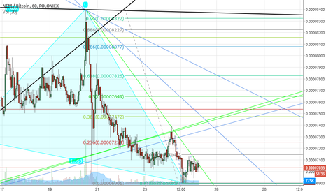 XEMBTC: XEM time to correction up