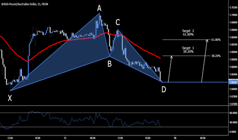 GBPAUD: GBP.AUD > Long Opportunity At Market