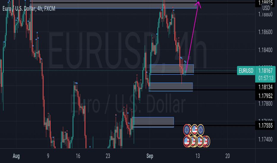 EURUSD long