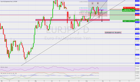 EURJPY: Entry is king