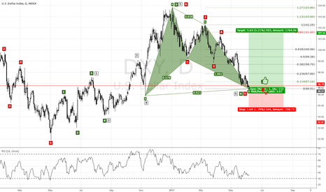 DXY: U.S DXY DAILY