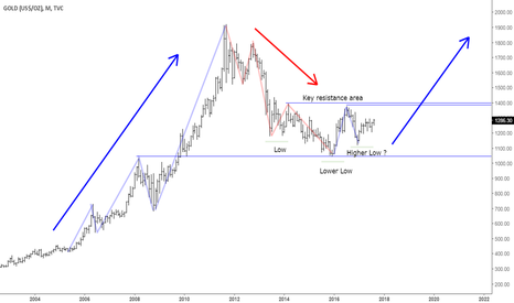 GOLD: GOLD ... Long term perspective