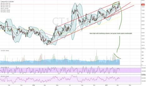 CT1!: CT overbought. Looking for sideways to take a breather