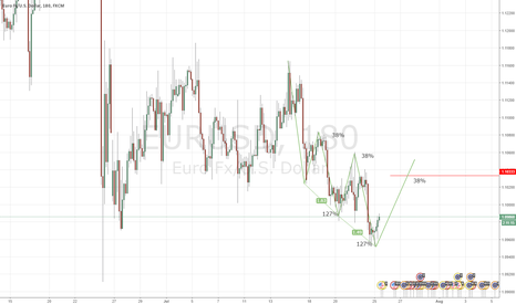 EURUSD: Bullish Three Drive Pattern