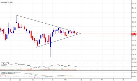 ICICIBANK: ICICI Symmetrical triangle trade