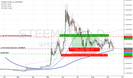 STEEMUSD: STEEM DOLLARS AT PARITY - POSSIBLE BULLISH SIGN