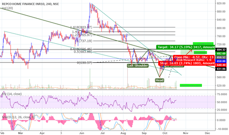 REPCOHOME: buy ...bullish setup