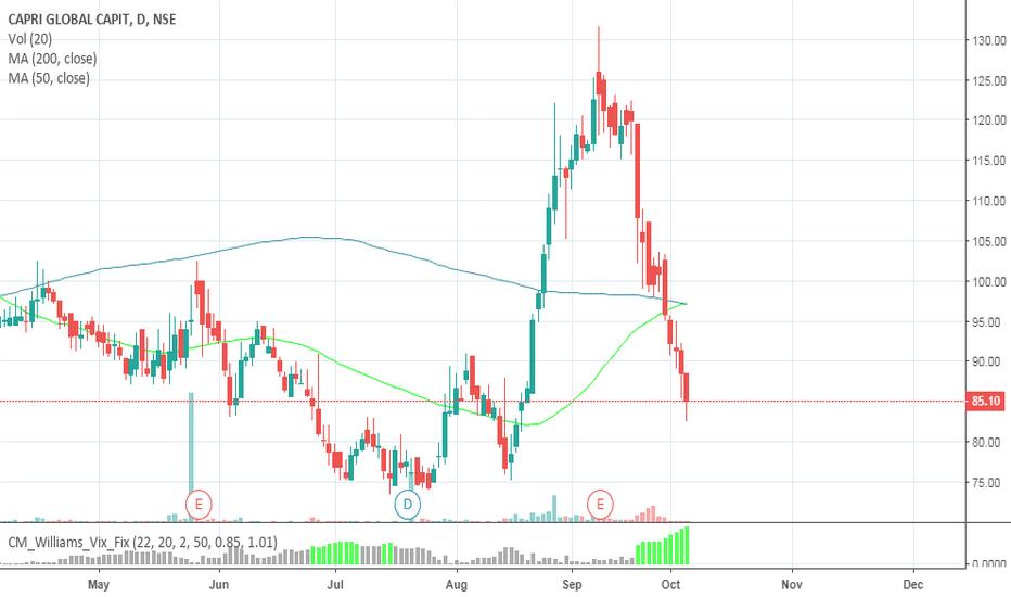 CGCL: GOLDEN CROSS Capri Global Capital Limited