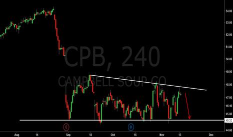 CPB: CBP nice short swing trade
