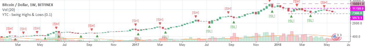 YTC - Swing Highs & Lows v.2.0