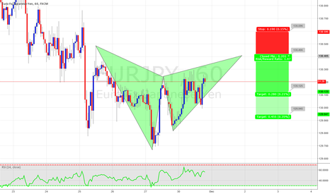 EURJPY: Potential Gartley on EURJPY
