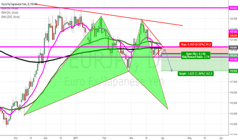 EURJPY: emerging partern turning to complete