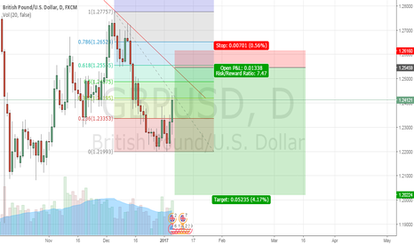 GBPUSD: gbpusd short for nfp tommorow